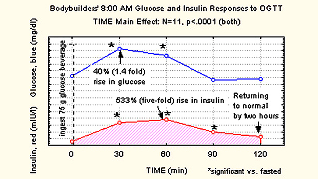 Glucose-and-insulin