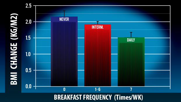 Breakfast Frequency