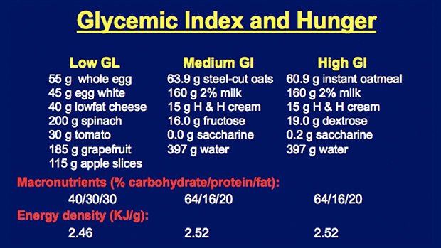 Glycemic Index and Hunger